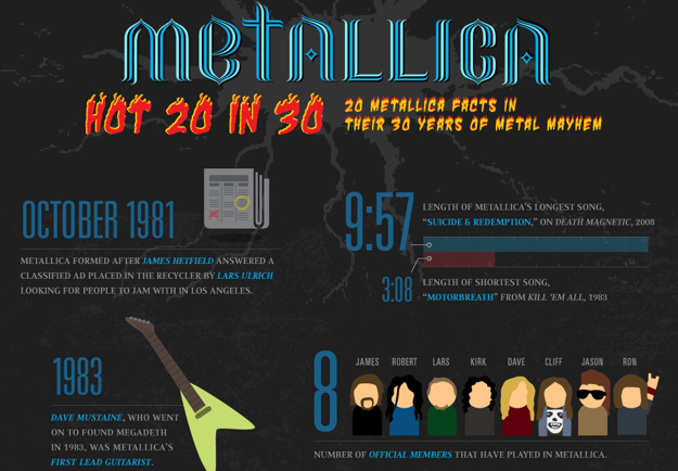 Metallica-Fakten