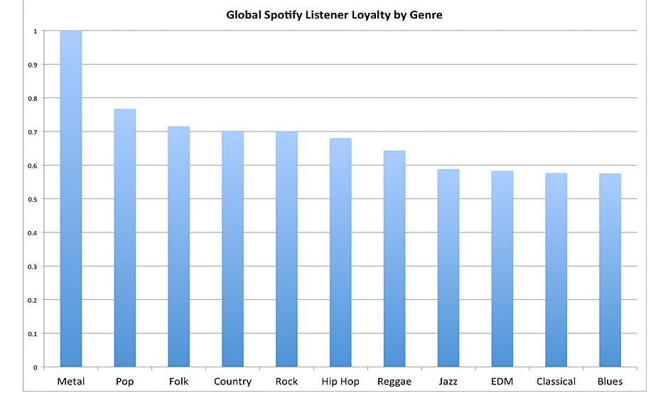 Die weltweit loyalsten Hörer (laut Spotify)