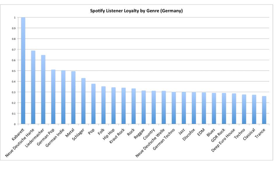 Die loyalsten Hörer in Deutschland (laut Spotifiy)