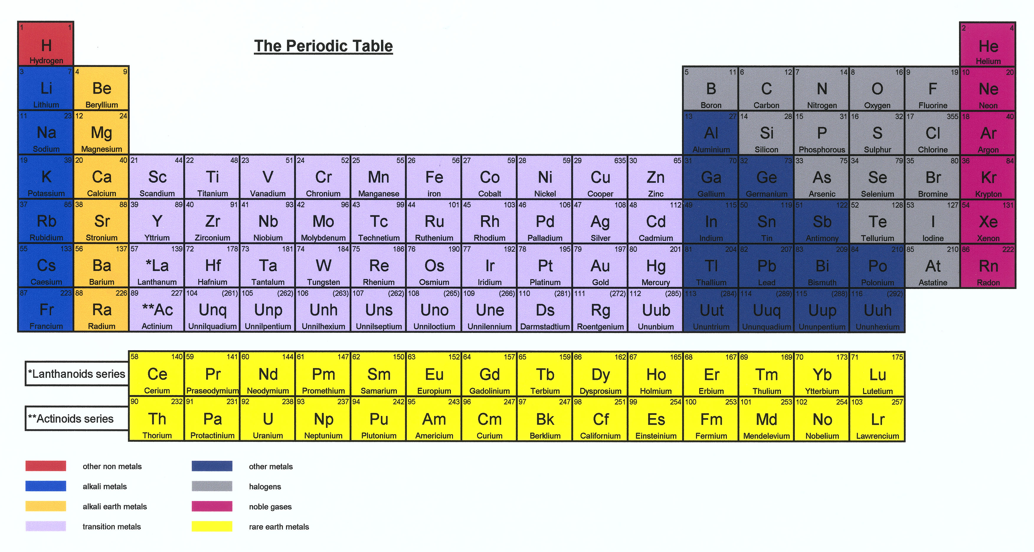 UNSPECIFIED - SEPTEMBER 30:  Periodic Table is a display of the known chemical elements. It was first created in 1869 by Dmit